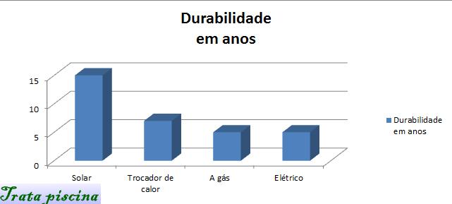 grafico_aquecedor_dura