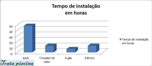 grafico_aquecedor_instalação